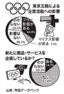 東京五輪による企業活動への影響
