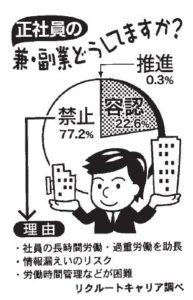 くらしと統計「兼業・副業「禁止」が8割」