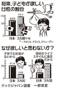 くらしと統計「子供が欲しい日本人女性」