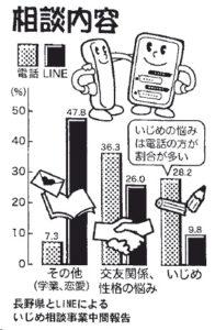 くらしと統計「若者の悩み相談LINE使用で2倍に」