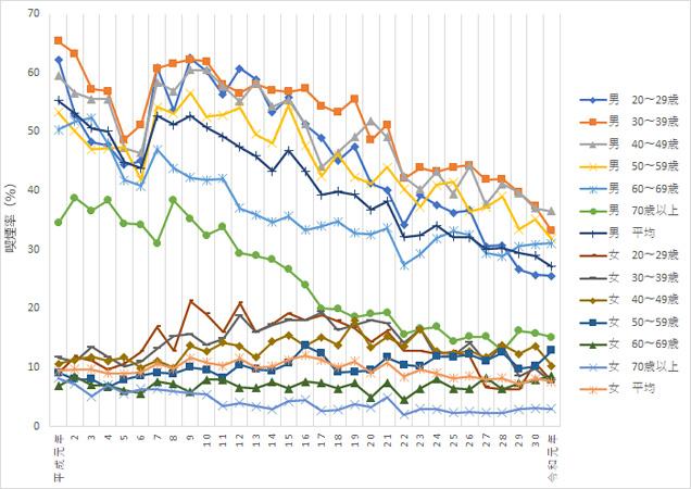 我が国の喫煙率の推移